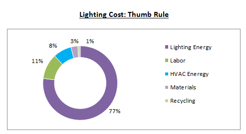 lighting-cost-thumb-rule