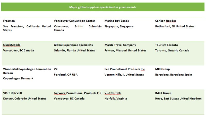 Major global suppliers specialized in green events