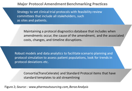 major protocol amendment benchmarking practices