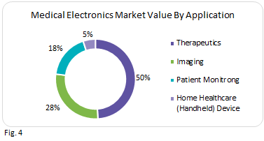 medical-electronics-market-value-by-application