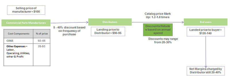 Most Used Distributor Pricing Model for MRO Spares