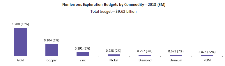 nonferrous-exploration-budgets-by-commodity