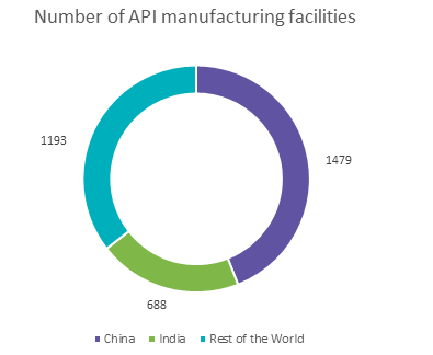 number-of-api-manufacturing-facilities