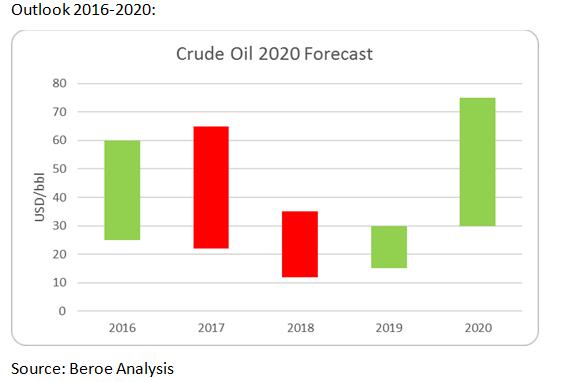 Scenario analysis helps gauge crude oil prices