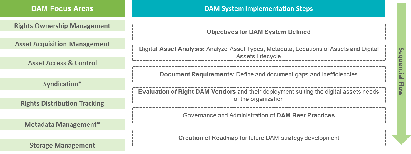 overview-of-dam-system