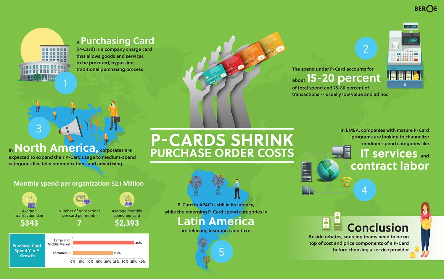 P-Cards help reduce processing costs of Purchase Orders