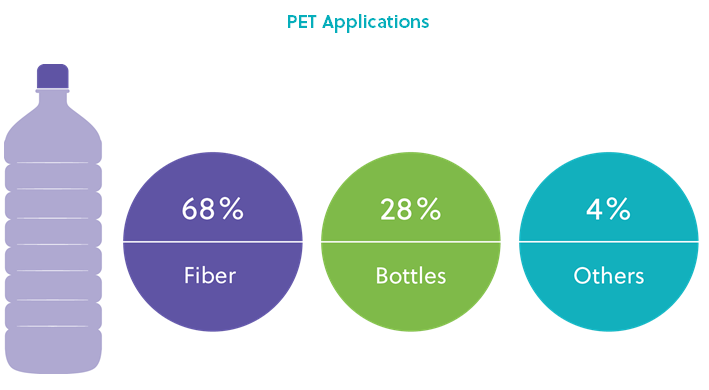 PET recycling - a means to save the planet