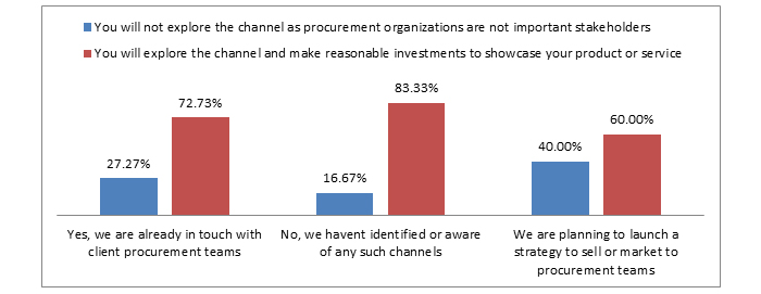 Procurement Organizations often leads to frustration among sales and marketing teams