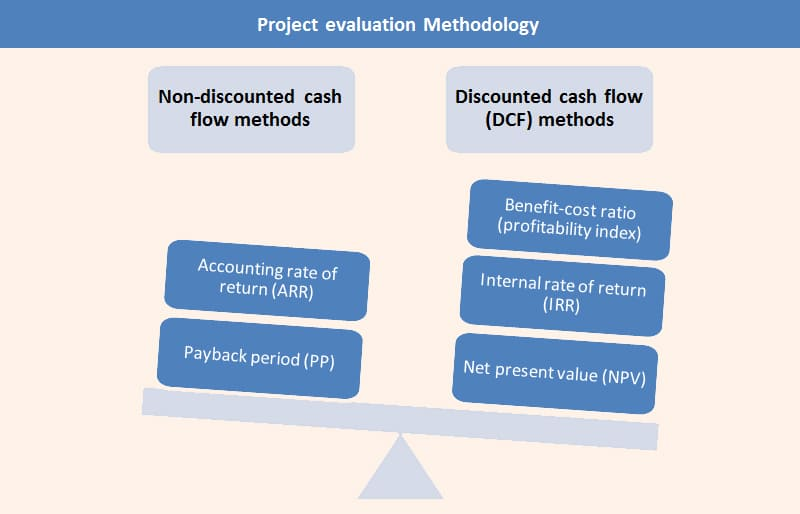 Project evaluation Methodologies