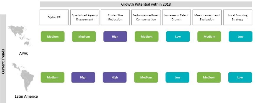 Public Relations Market Intelligence | Analysis, Trends