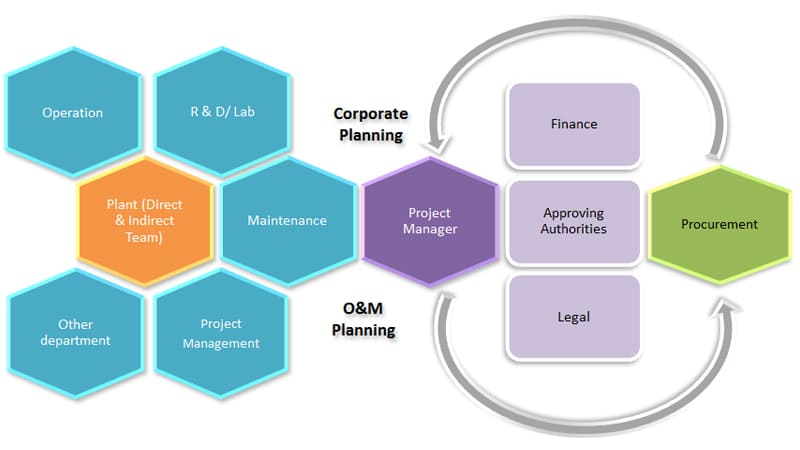 Relationship between Project Manager and Procurement Team