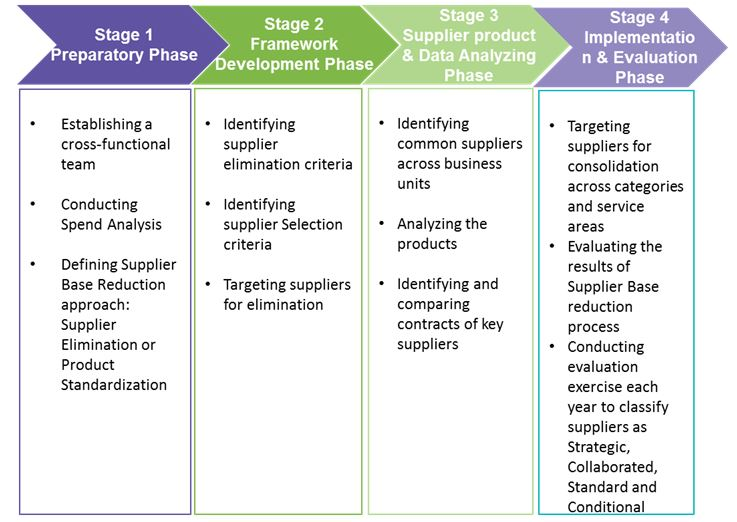 Best Practices In Supplier Rationalization