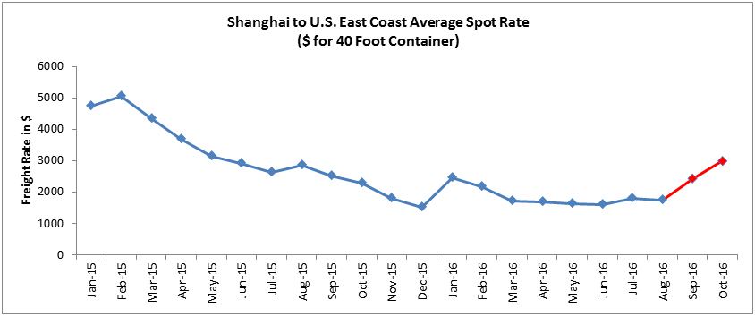 Shanghai to U.S. East Coast Average Spot Rate ($ for 40 Foot Container)