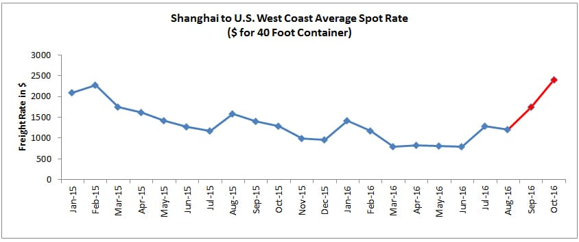 Shanghai to U.S. West Coast Average Spot Rate ($ for 40 Foot Container)