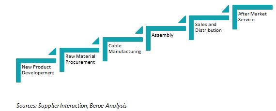Excellent Collaborations Help Oems In Wiring Harness Sourcing Wiring 101 Akebretraxxcnl