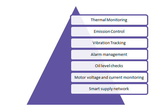 significant-parameters-for-pump-performance-management-using-iiot