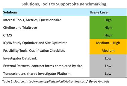 solutions tools to support site benchmarking