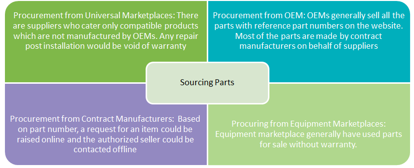 sourcing-parts