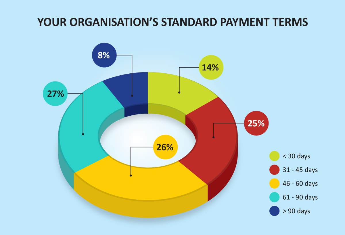 standard-payment-terms-piechart