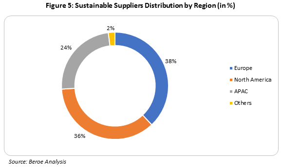 sustainable-suppliers-distribution-by-region