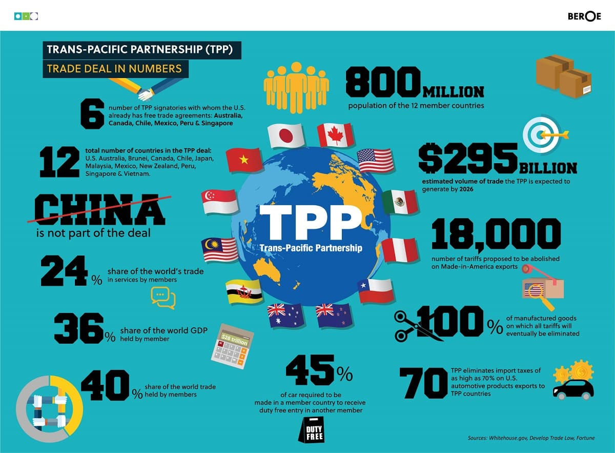 Trans Pacific Partnership Tpp Trade Deal On The Brink