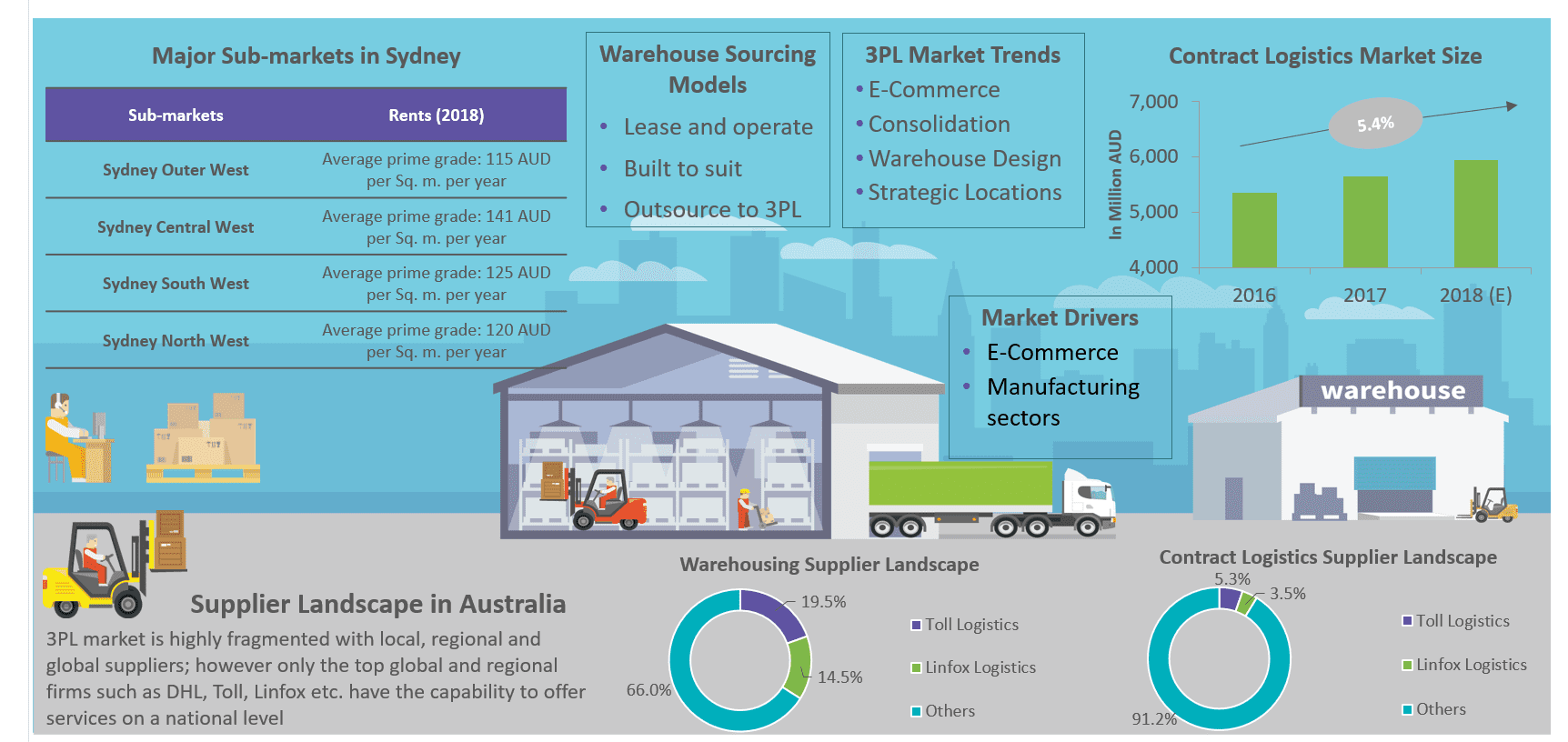 trends-warehousing-australia