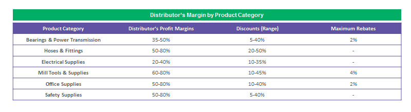 Typical Margins-Discounts-Rebates for MRO categories