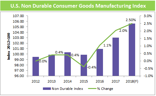 us-non-durable-consumer-goods-manufacturing-index