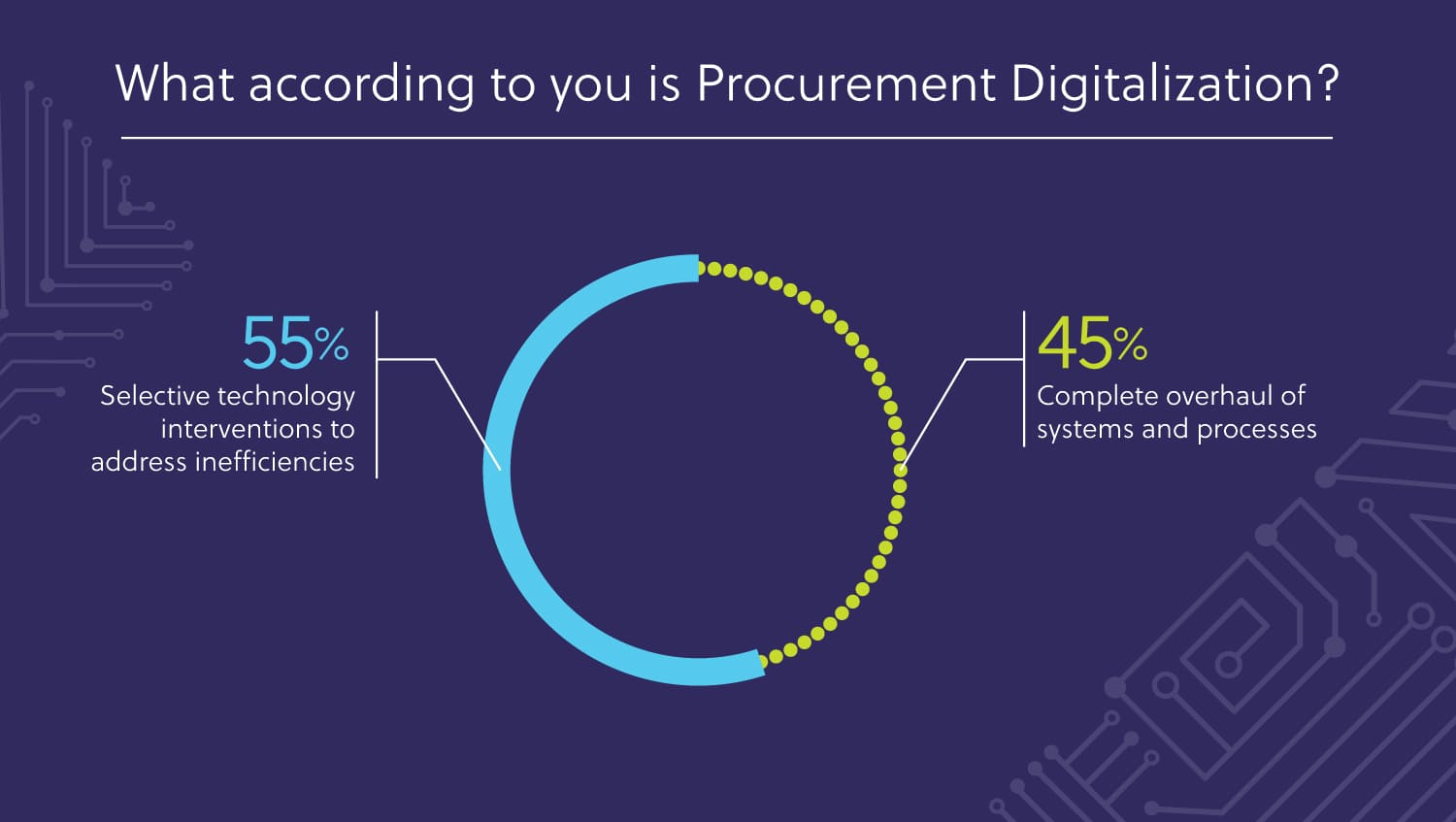 what-according-procurement-digitalization