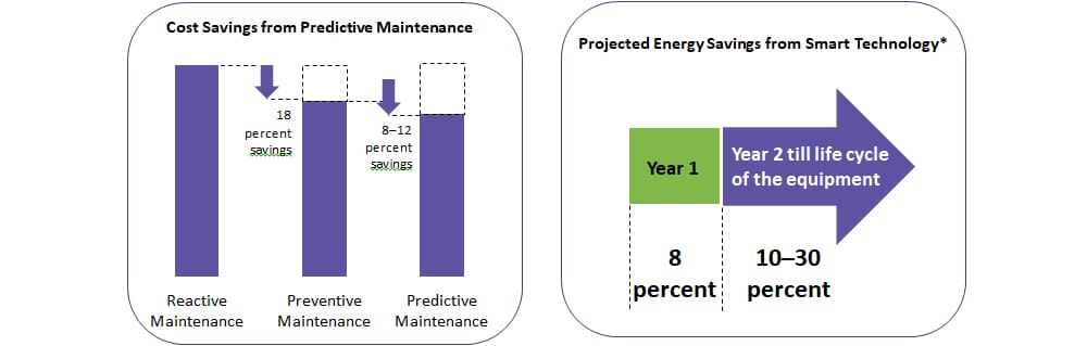 What is IoT based predictive maintenance
