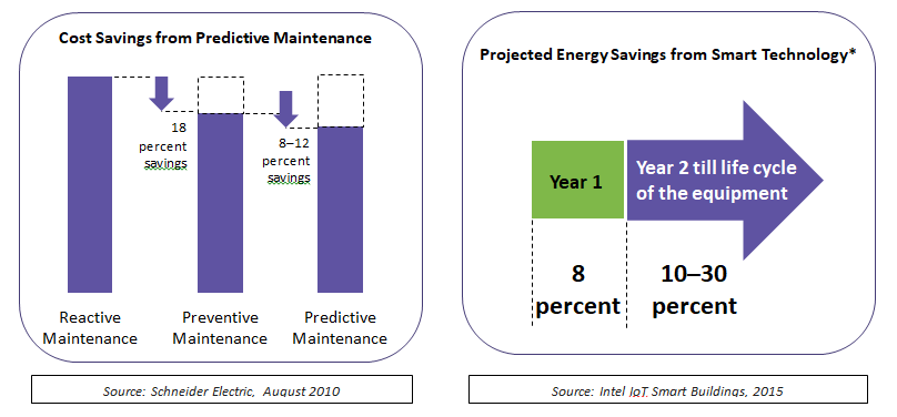 IoT ushers in predictive maintenance of HVAC systems