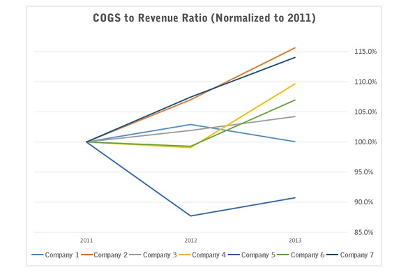 COGS Trend (Normalized to 2011)