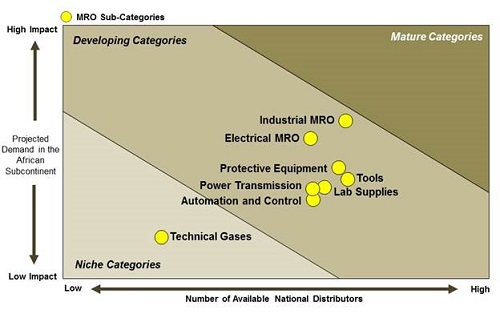 MRO Subcategory MRO cost saving opportunities in Africa