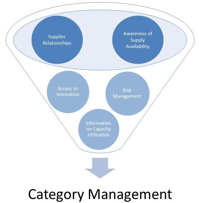A primer on category management and the need for continuous intelligence