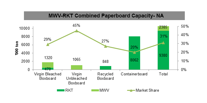 MWV-RKT Combined Paperboard Capacity- NA