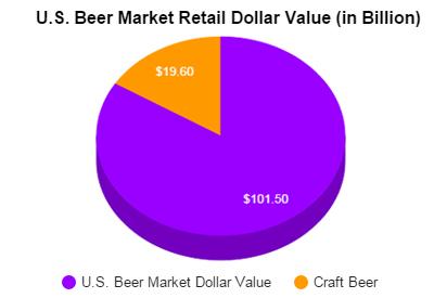 U.S.Beer-Market-Retail-Dollar-Value