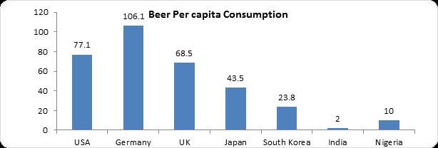 Beer per Capita Consumption