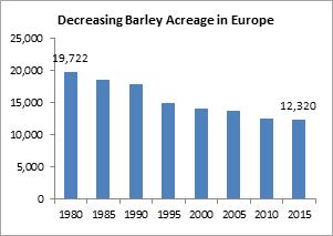 Decreasing Barley Acreage Europe