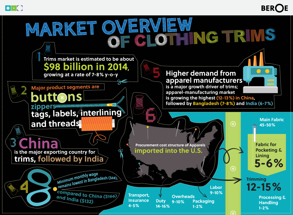 Market Overview Of Clothing Trims