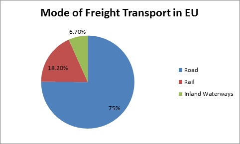 Mode of Freight Transport in EU