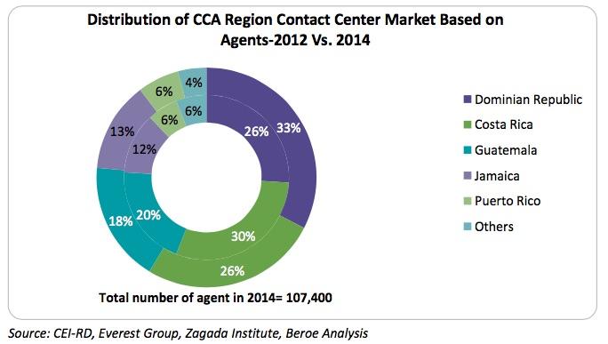 distribution_of_CCA_region_contact_center