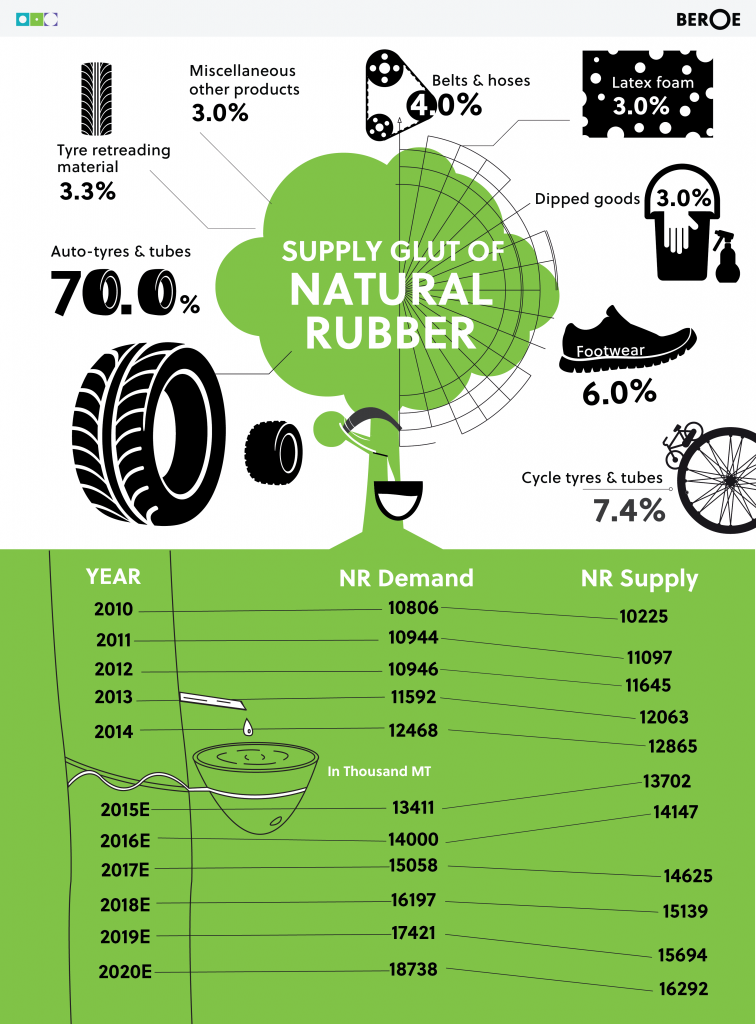 Supply Gult Natural Rubber