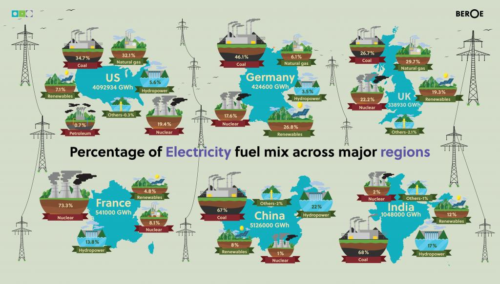 Infographics Fossil Fuel Electricity UN Climate Change
