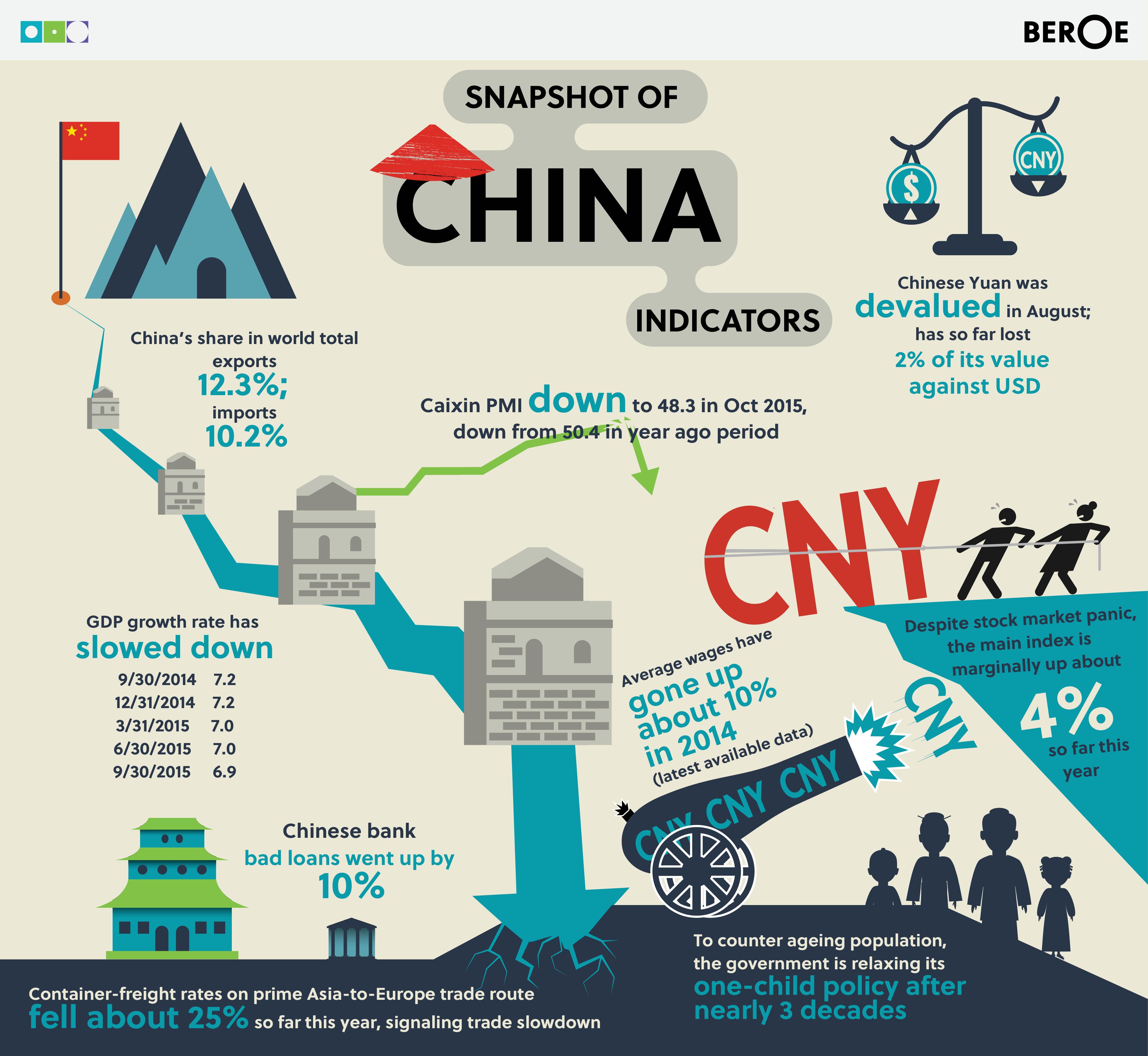 China - Economic Indicators