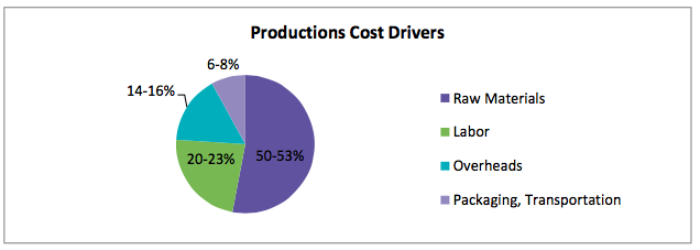 production_cost_drivers