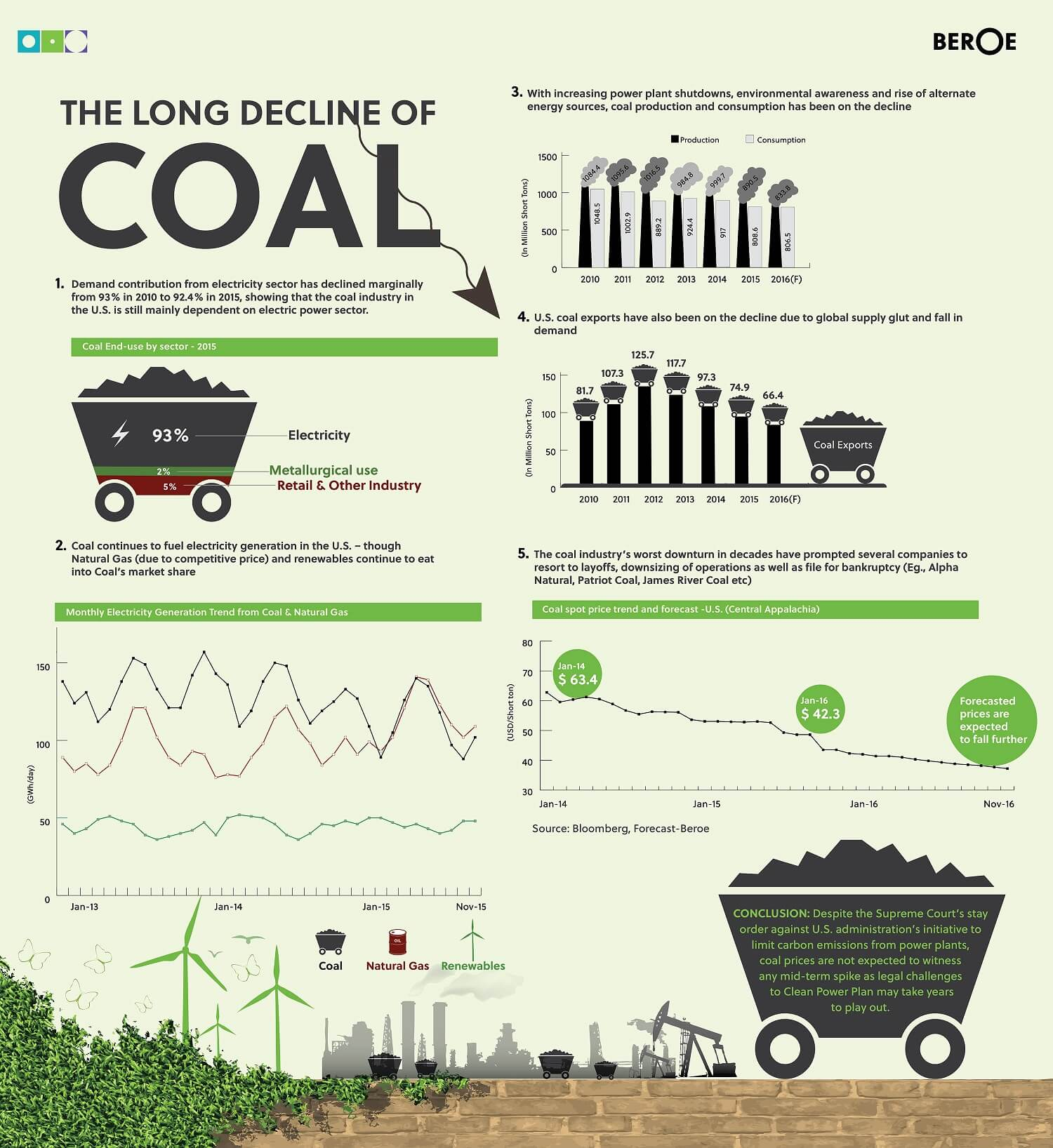 Coal Infographics