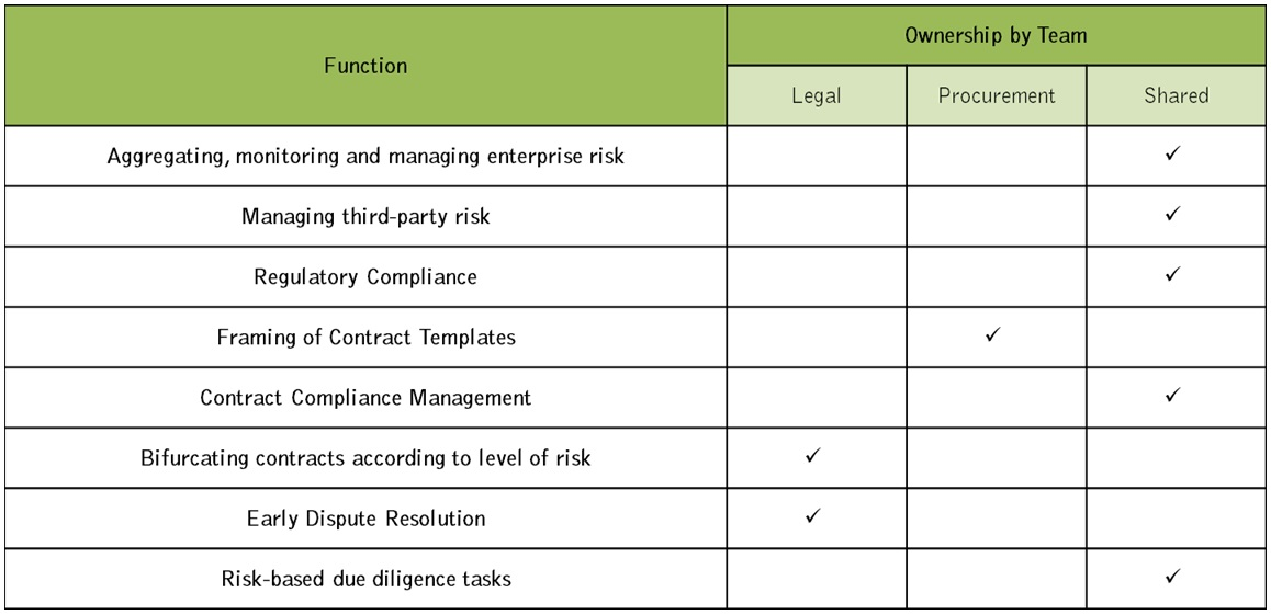 risk management procurement Other dates: 12 july 2018 - midrand procurement and supply chain  management risks can be detrimental to your organisation mishaps often radiate  and spin.