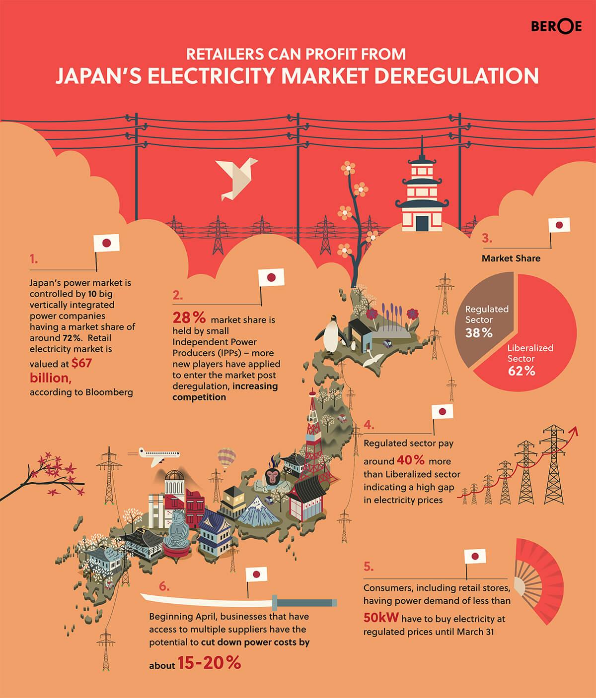 Japan electricity market